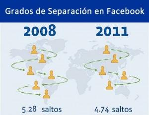 Facebook-redujo-los-seis-grados-de-separacion-a-cuatro