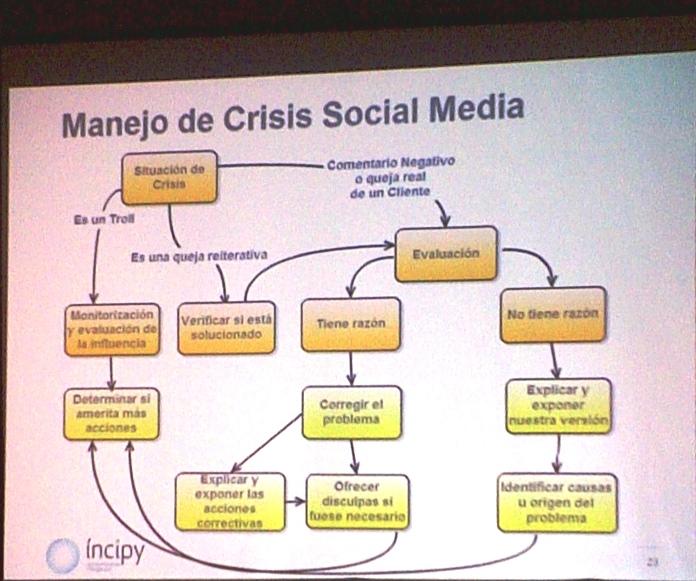 Manejo-de-crisis-en-social-media